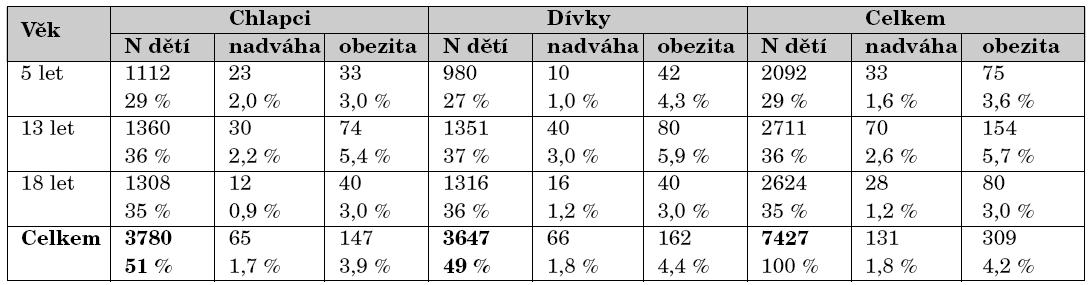 Nadváha a obezita podle BMI (kg/m2) ve sledovaných věkových kategoriích.