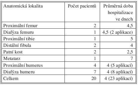 Průměrná doba hospitalizace pacientů Tab. 4. Average duration of hospitalization