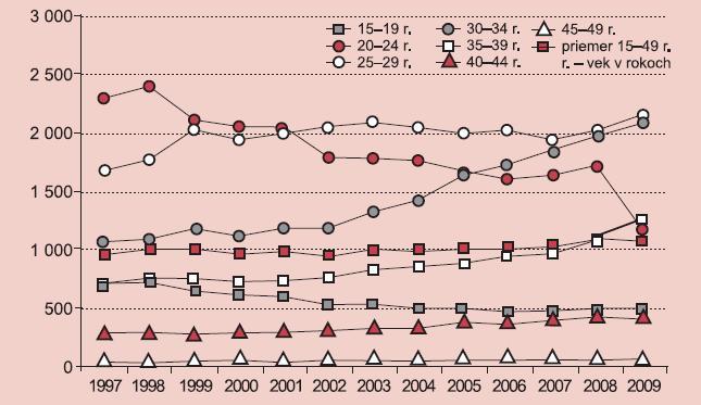 Absolútny počet spontánnych potratov v reprodukčnom období.