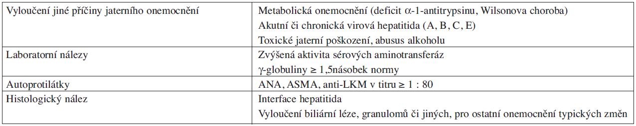 Diagnostická kritéria autoimunní hepatitidy.