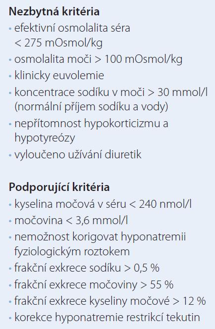 Diagnostická kritéria SIADH.