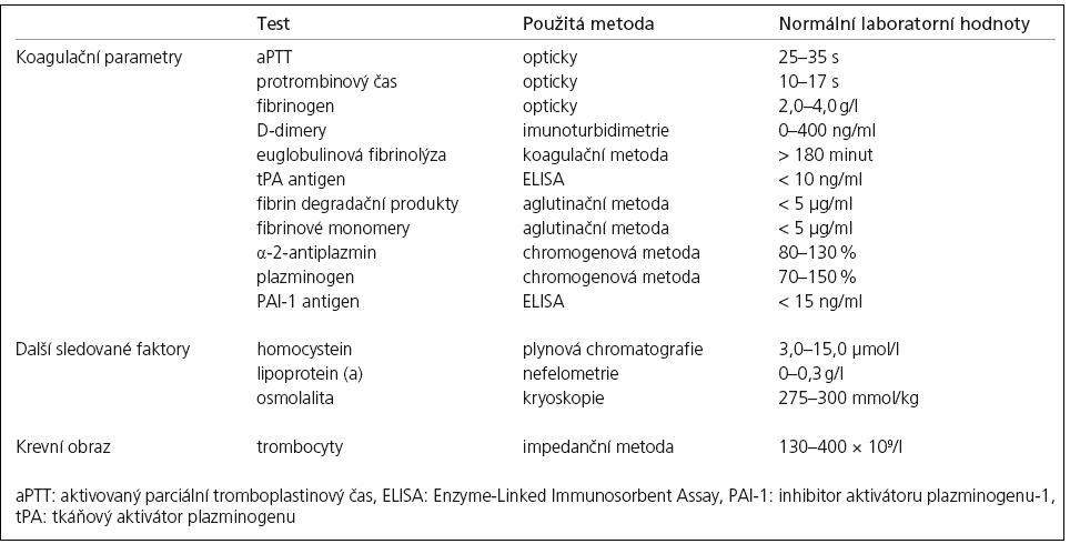 Vyšetřované laboratorní testy s normálními hodnotami sledovaných parametrů.