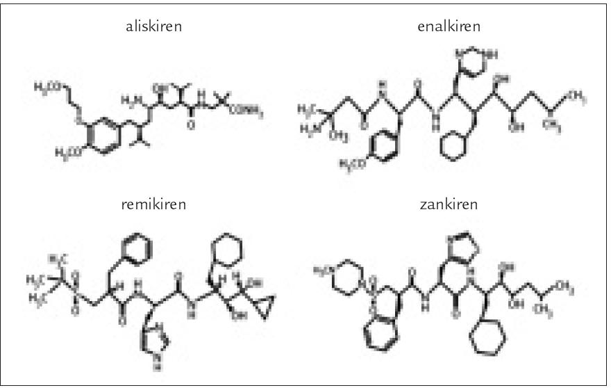 Obr. Strukturální vzorce aliskirenu a dalších nepeptidických inhibitorů reninu.