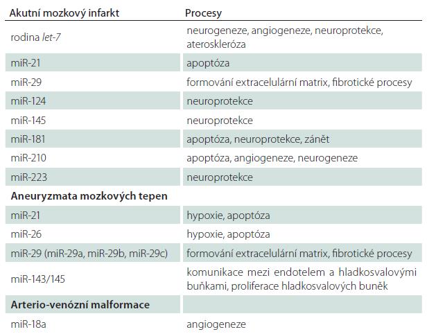 Vybrané kandidátní miRNA u cerebrovaskulárních onemocnění.