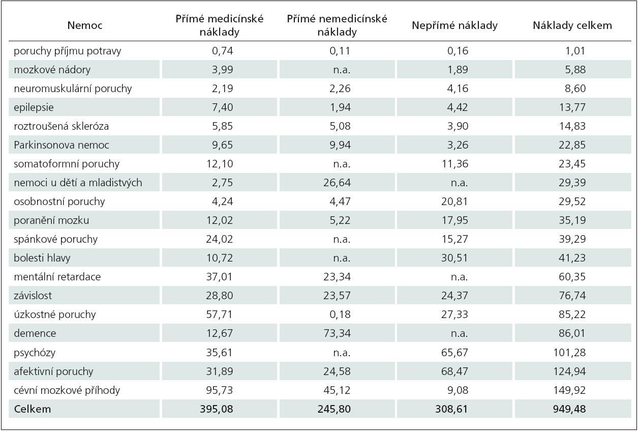 Struktura celkových nákladů na obyvatele (€PPP, 2010).