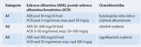 Klasifikace chronického onemocnění ledvin dle albuminurie.
