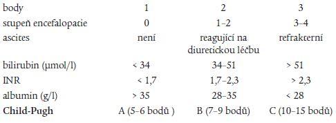 Childova-Pughova klasifikace [21].