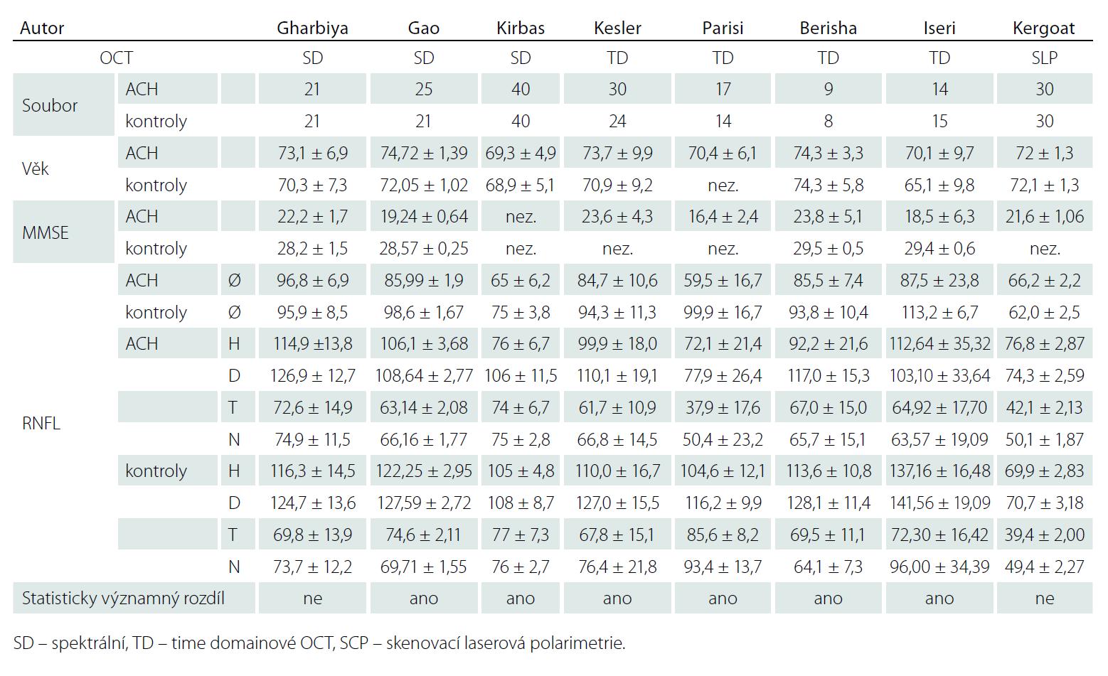 Výsledky jednotlivých prací, které měřily RNFL u ACH.