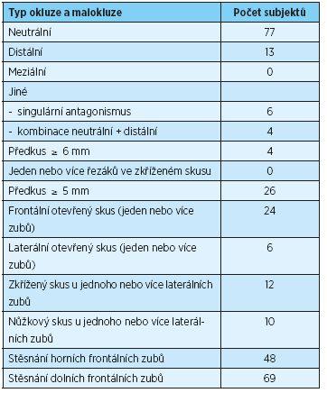 Počet subjektů s určitým typem okluze nebo malokluze [3]