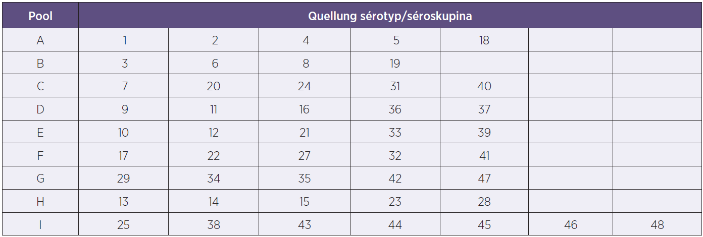 Tabulka sérotypového složení poolových antisér pro Quellung reakce Table 1. Table of serotype-specific antisera included in the pool for the Quellung reaction