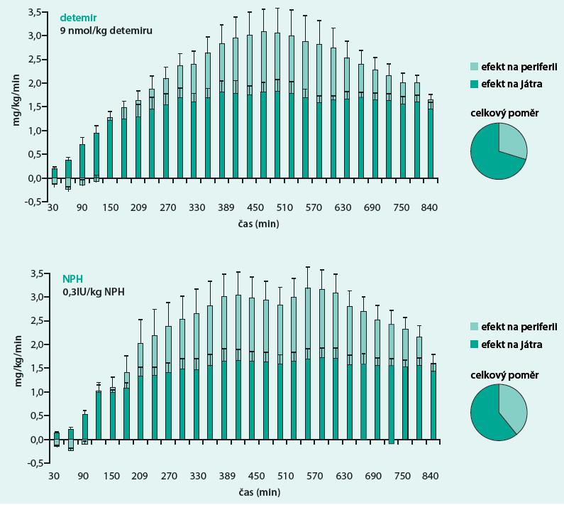 Větší efekt na játra = fyziologičtější působení (vychytávání a tvorba glukózy) – mg/kg/min