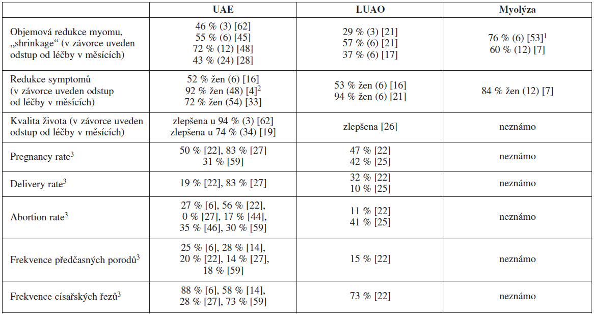 Výsledky ischemizujících metod léčby myomů