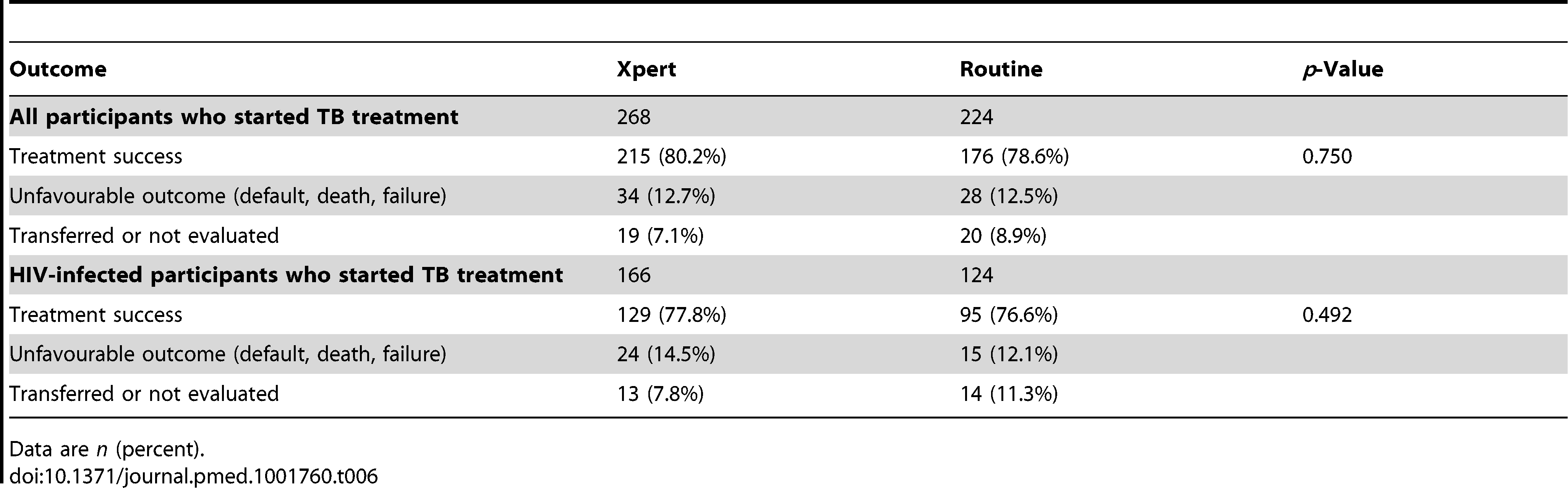 Treatment outcomes for all participants and HIV-infected participants (excluding rifampicin-resistant TB) by study arm (ITT analysis).