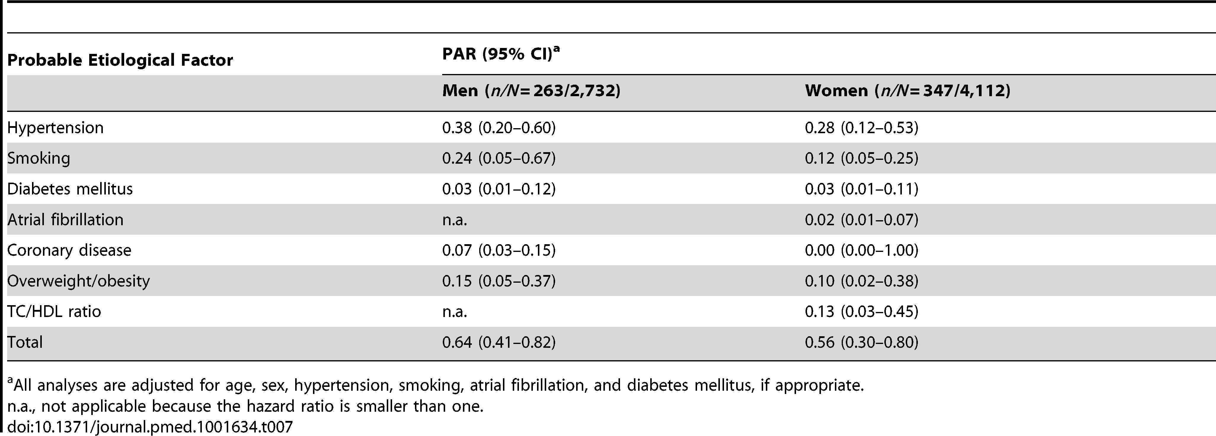 Population attributable risks of presumed etiological factors for ischemic stroke: men and women.