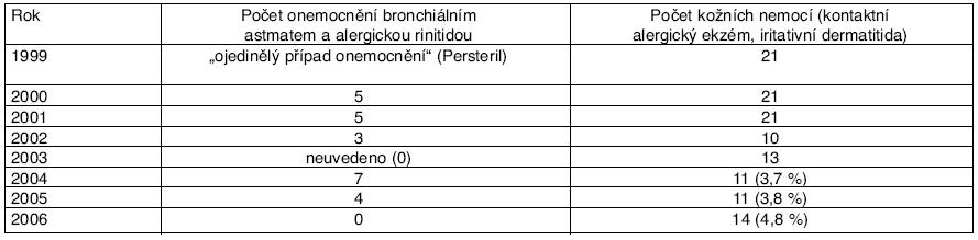 Profesionální respirační a kožní onemocnění ze škodlivého účinku dezinfekčních prostředků hlášená v České republice v letech 1999–2006