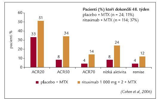 Studie REFLEX: klinická odpověď ve 48. týdnu – přetrvávající odpověď po aplikaci jedné série infuzí rituximabu.