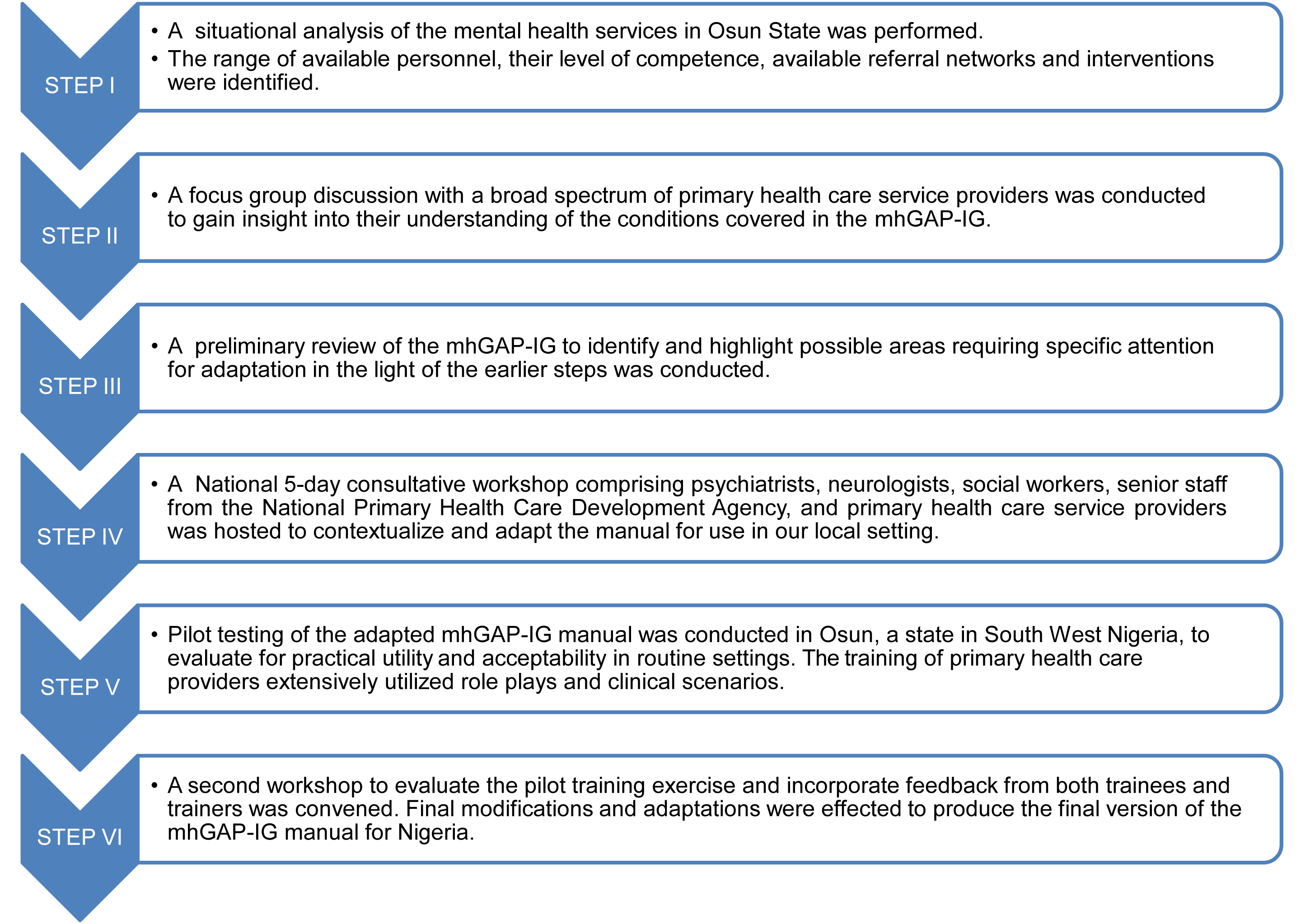 Flowchart describing the Mental Health Gap Action Programme – Intervention Guide contextualization process in Nigeria.