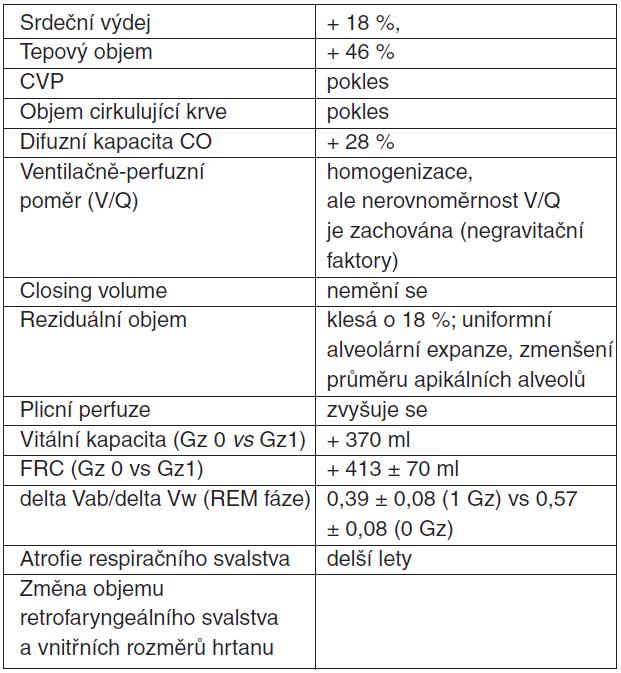 Fyziologické změny kardiovaskulárního a respiračního systému při pobytu v mikrogravitaci