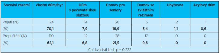 Popisná data – rok 2013
