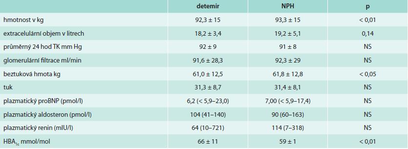 Tělesné složení a renální funkce po 8 týdnech léčby detemirem a NPH inzulinem [10]