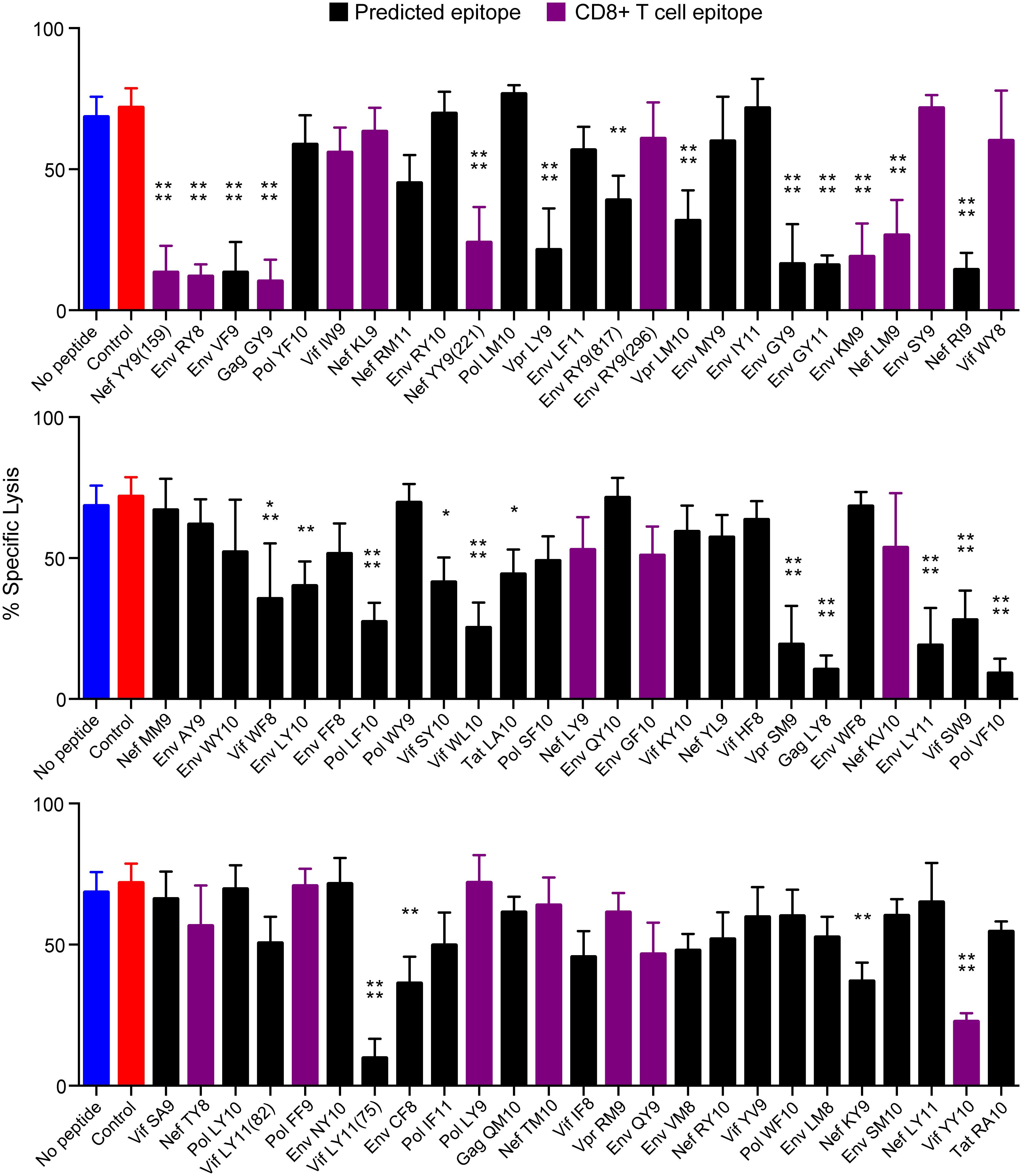 Twenty-eight of 75 SIV peptides bound by Mamu-A1*002 inhibit Mamu-KIR3DL05<sup>+</sup> NK cells.
