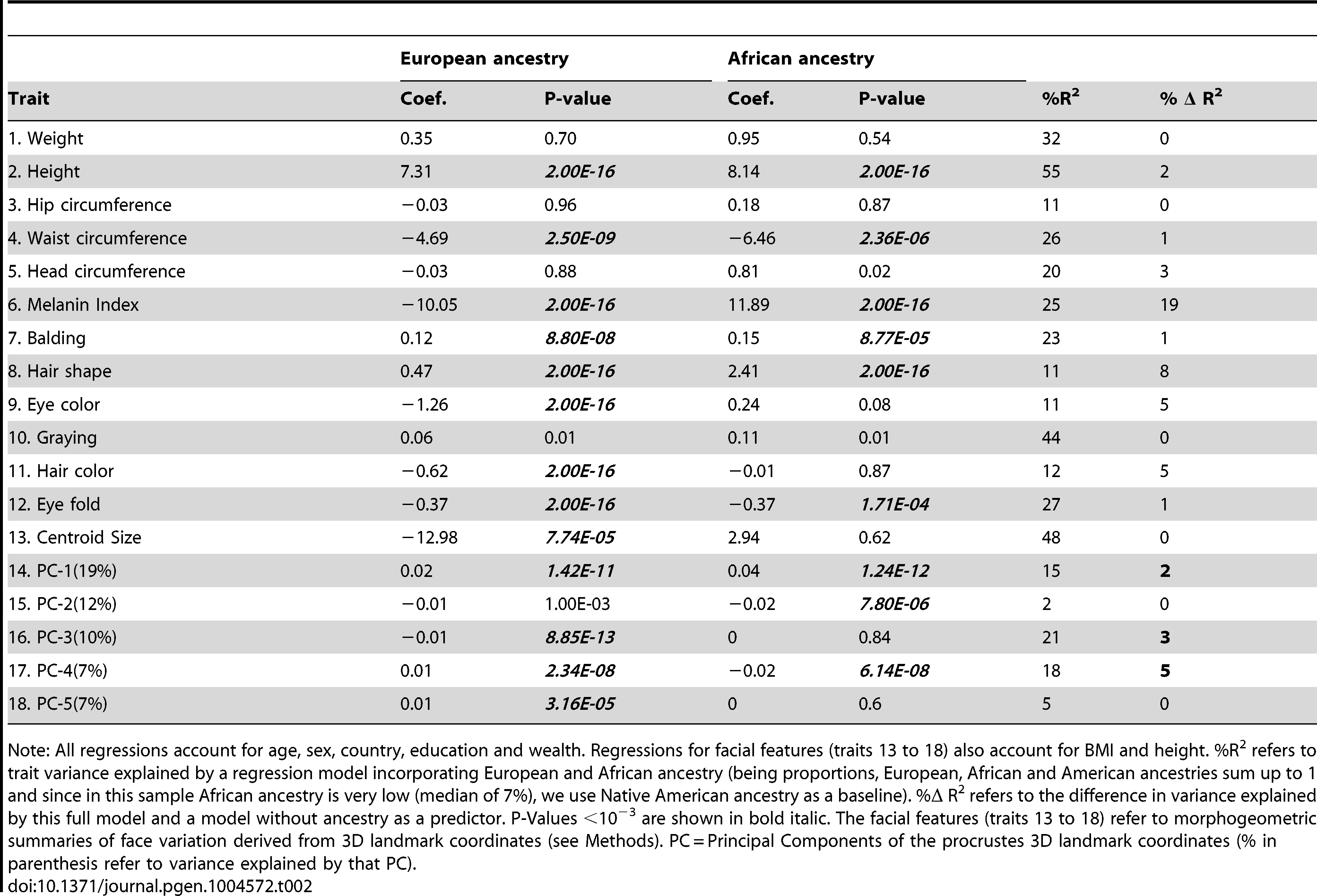 Multiple linear regression of physical appearance traits on European and African ancestry.