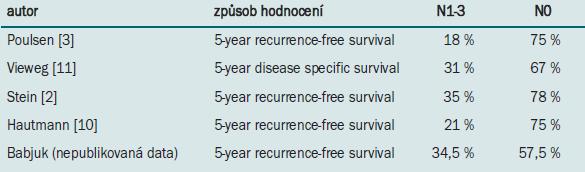 Pětileté přežití v závislosti na přítomnosti (N1-3) nebo absenci (N0) metastáz v pánevních lymfatických uzlinách.