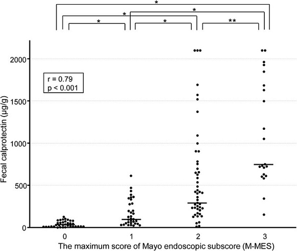 Scatterplot showing correlation of fecal calprotectin (FC) level with maximum of Mayo endoscopic subscore (M-MES). The median and interquartile range (IQR) for FC levels in patients with an M-MES of 0 (<i>n</i> = 35), 1 (<i>n</i> = 33), 2 (<i>n</i> = 47), and 3 (<i>n</i> = 21) were 35.2 (17.3-76.6), 103.3 (55.2-336.4), 295.0 (162.9-1000.0), and 751.9 (632.8-1685.6) μg/g, respectively. *<i>p</i> < 0.001, **<i>p</i>< 0.01