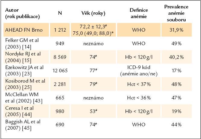 Prevalence anémie v našem souboru a porovnání s publikovanými daty (upraveno dle Tang et al [16]. Převzaty práce s počtem pacientů N > 600 a známým vstupním hemoglobinem odebraným za hospitalizace).