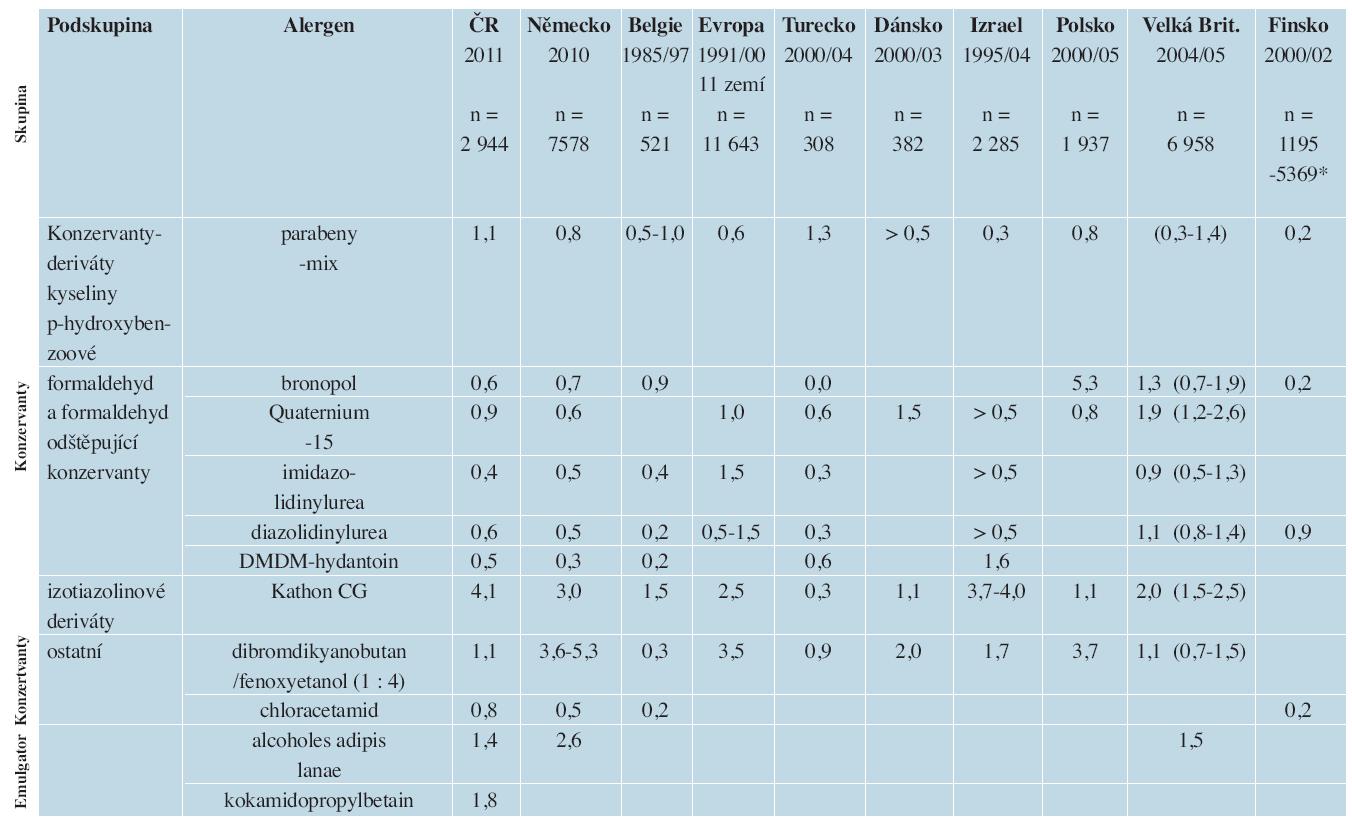 Srovnání frekvence senzibilizace na pomocné látky v různých evropských zemích