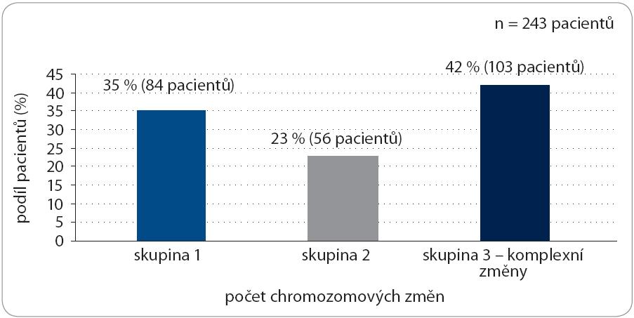 Počet chromozomových změn nalezených u pacientů s CLL klasickou cytogenetickou metodou. Skupina 1 – jeden chromozomový zlom nebo jedna numerická změna; skupina 2 – strukturní a/nebo numerické změny zahrnující dva chromozomy; skupina 3 – komplexní změny karyotypu.