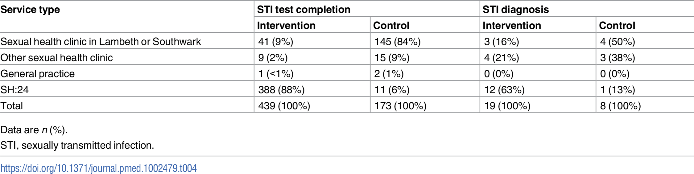 STI test completion and STI diagnoses by service type.