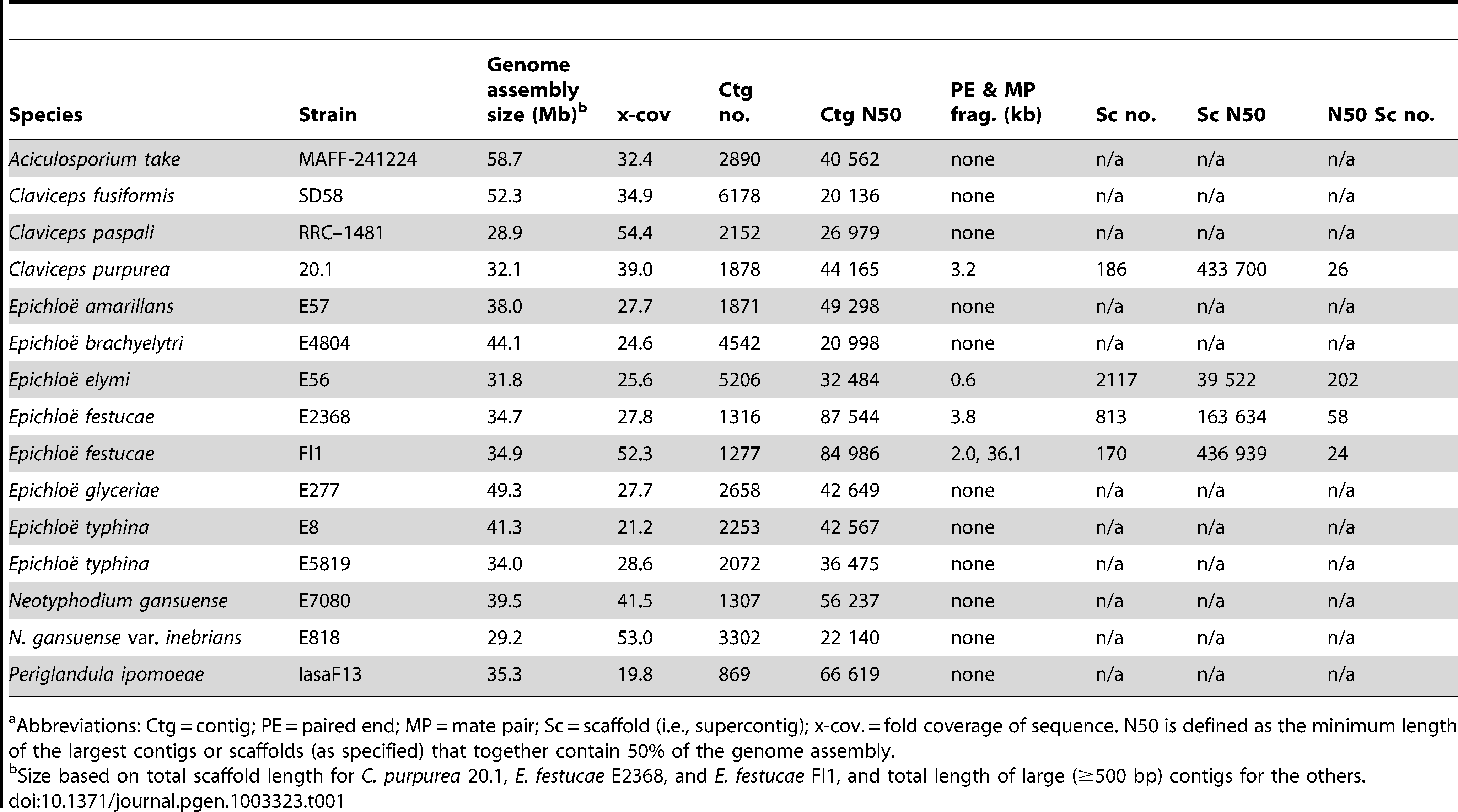 Genome sequencing statistics for plant-associated Clavicipitaceae.<em class=&quot;ref&quot;>a</em>