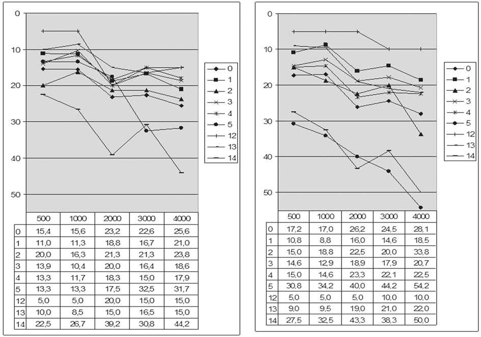 Graf 2b. Kostní vedení před a po operaci podle typu tympanoplastiky.