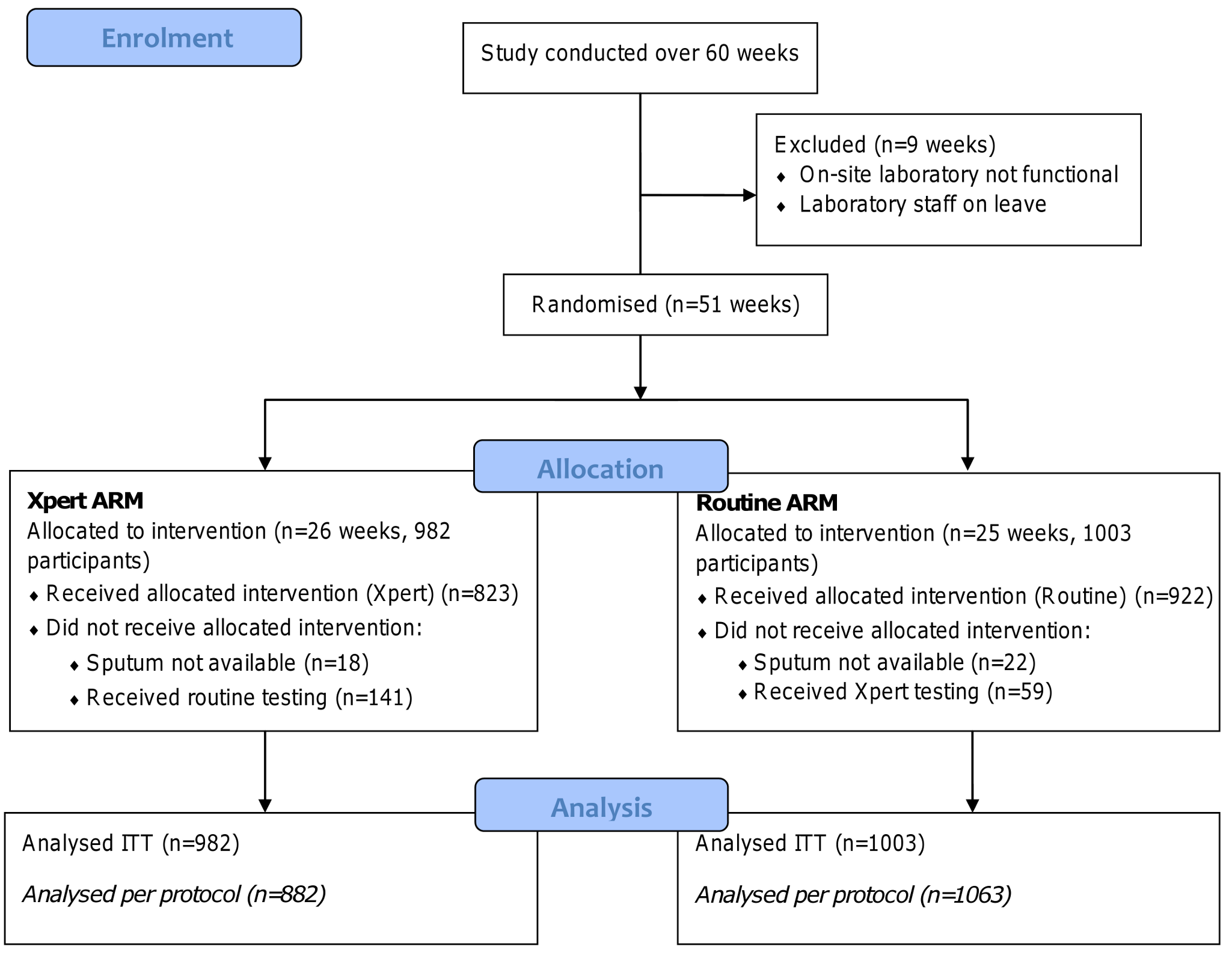 Participant flow diagram.