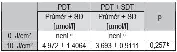 Statistické vyhodnocení hodnot IC<sub>50</sub>.