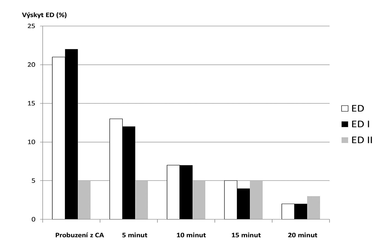 Graf znázorňující procentuální výskyt ED, ED I a ED II v závislosti na čase ve skupině 260 dětí předškolního věku operovaných pro hernioplastiku [14]