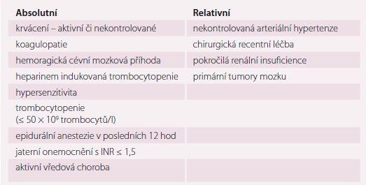 Kontraindikace farmakologické profylaxe nízkomolekulárními hepariny a nefrakcionovaným heparinem.