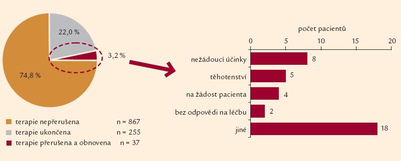 Přerušení terapie a jeho důvody (n = 1 159).