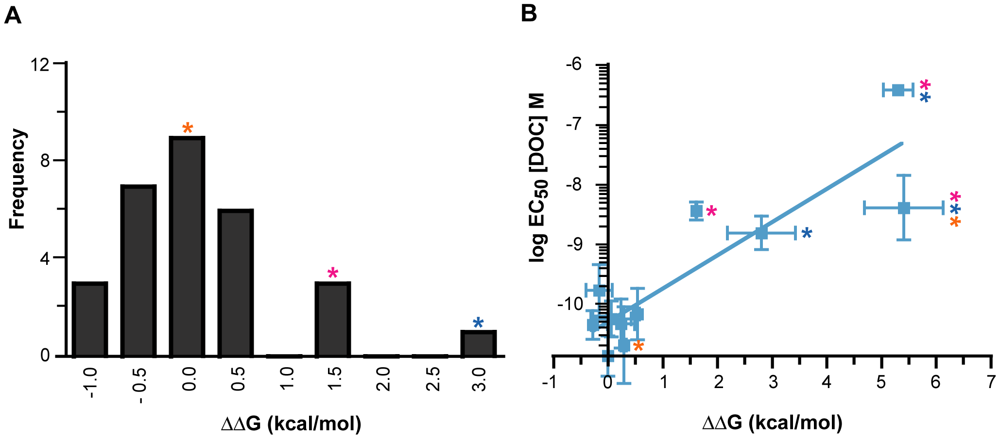 The effect of historical GR substitutions on AncCR protein stability, predicted by FoldX <em class=&quot;ref&quot;>[<b>43</b>]</em>.