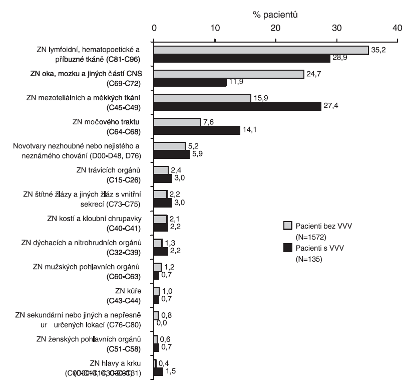 Procentuální zastoupení pacientů podle typu nádoru, ČR, 1994 - 2005