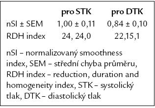 Normalizovaný smoothness index a populační parametrický RDH index telmisartanu [3– 5].