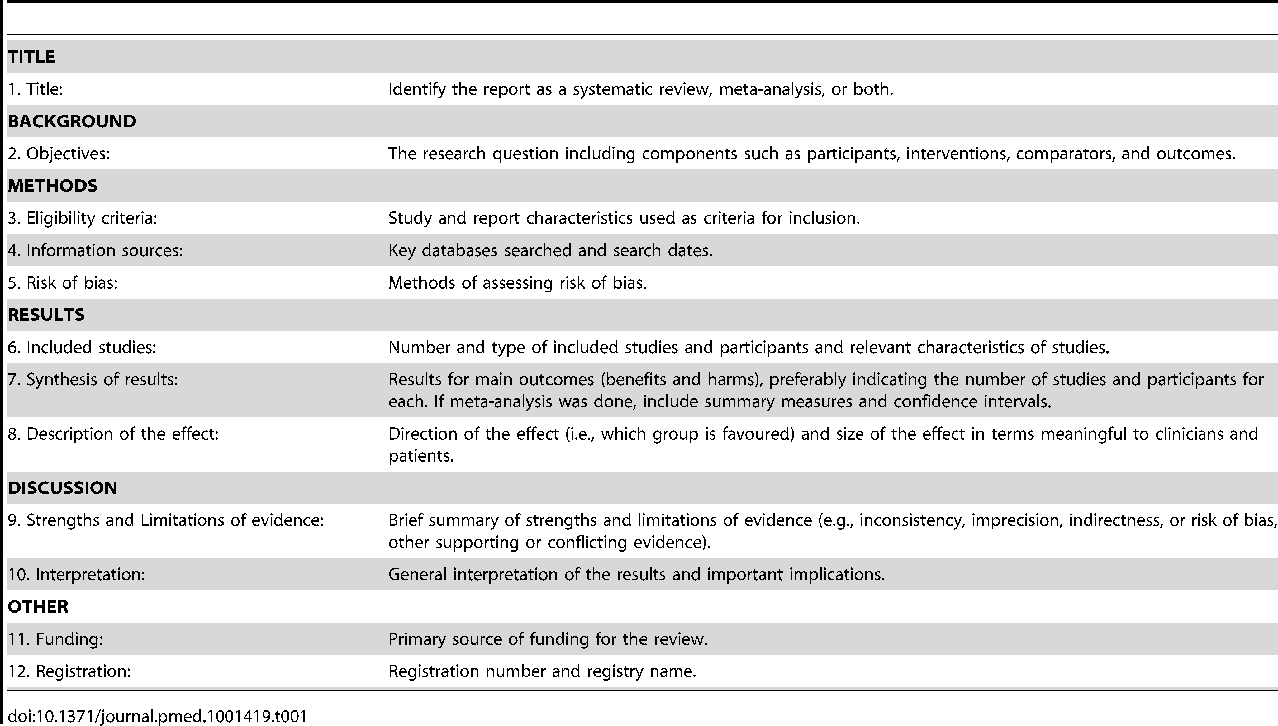 The PRISMA for Abstracts Checklist.