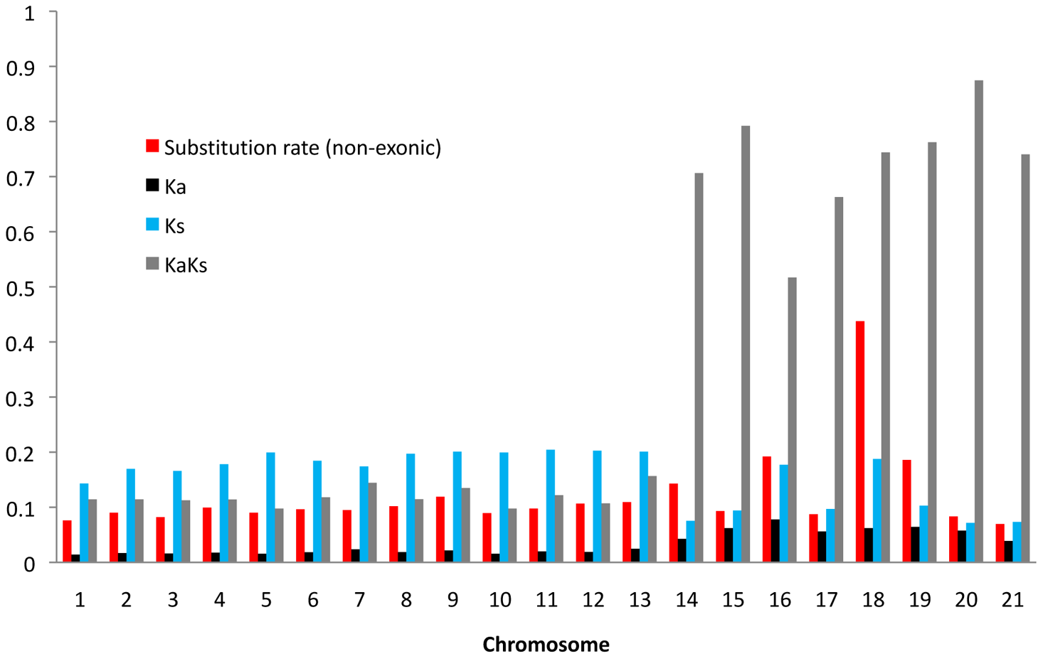 Average substitution rates in non-exonic sequences and average Ka/Ks ratio, Ka, and Ks for all aligned gene.