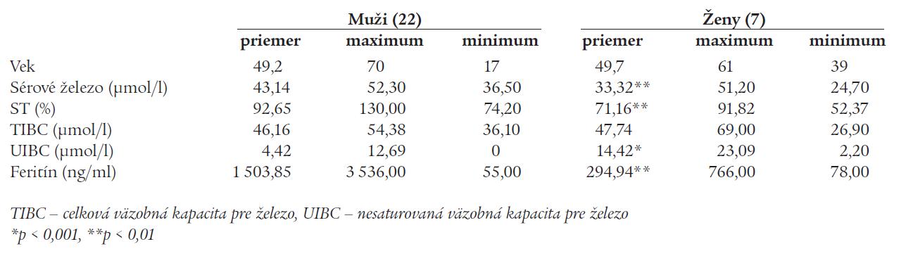 Parametre metabolizmu železa u 29 homozygotév pre mutáciu C282Y génu HFE.
