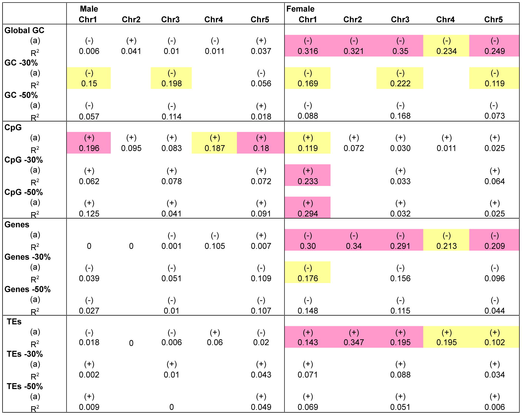 Correlation between recombination rate in male and female meiosis and several genomic features.