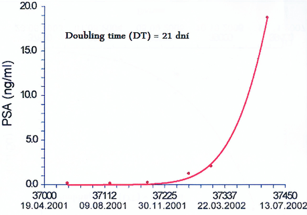 Doubling time (DT) – 21 dní