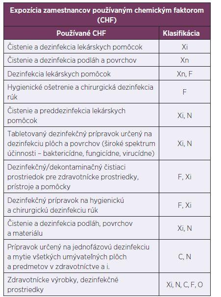 Klasifikácia používaných chemických faktorov z hľadiska fyzikálnej nebezpečnosti, nebezpečnosti pre zdravie a nebezpečnosti pre životné prostredie