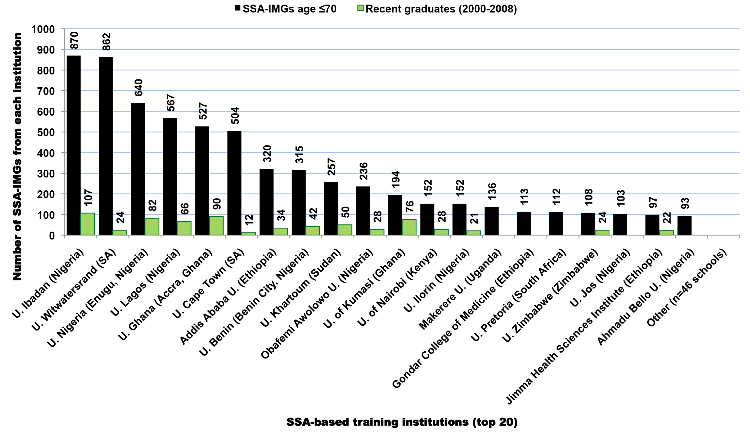 Sub-Saharan African-based institutions with the largest numbers of medical graduates appearing in the US physician workforce.