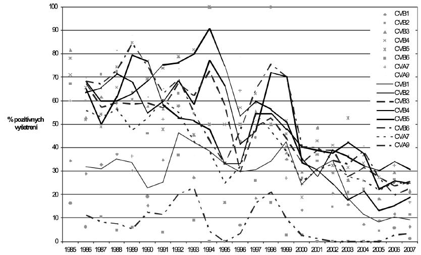 Prevalencia protilátok proti coxsackievírusom v rokoch 1985 až 2007 (trendové čiary vyjadrujú kĺzavý priemer s periódou 2) Fig. 1. Prevalence of anti-coxsackievirus antibodies in 1985 to 2007 (reprezented by 2-point (moving average trend lines)